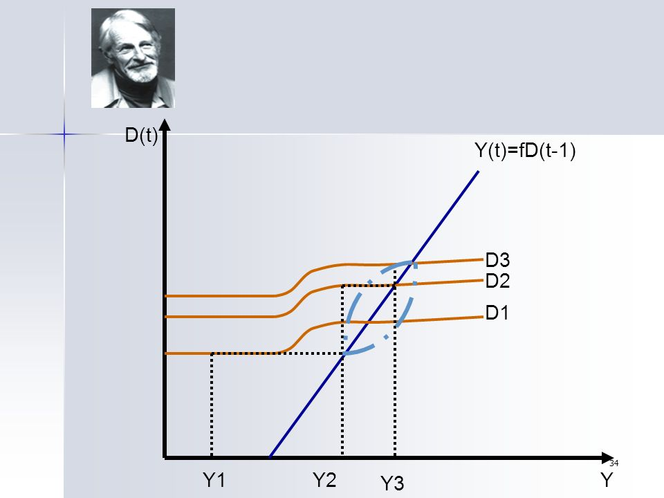 D(t) Y(t)=fD(t-1) D3 D2 D1 Y1 Y2 Y3 Y