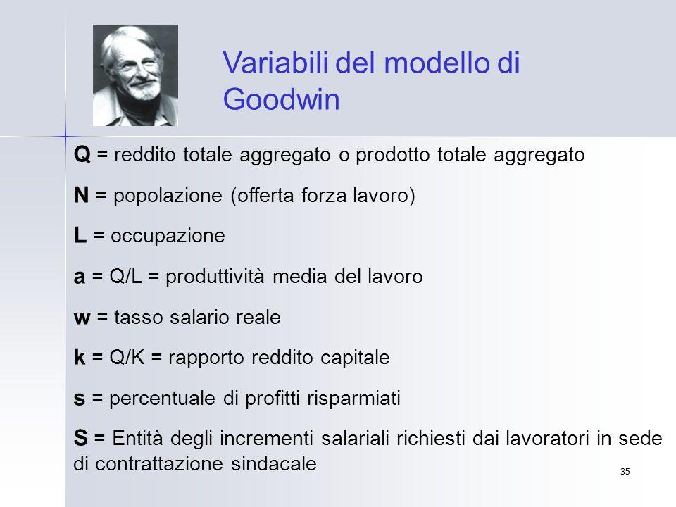 Variabili del modello di Goodwin