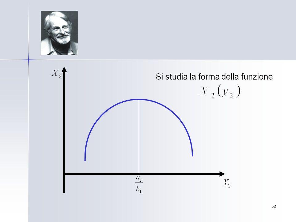 Si studia la forma della funzione