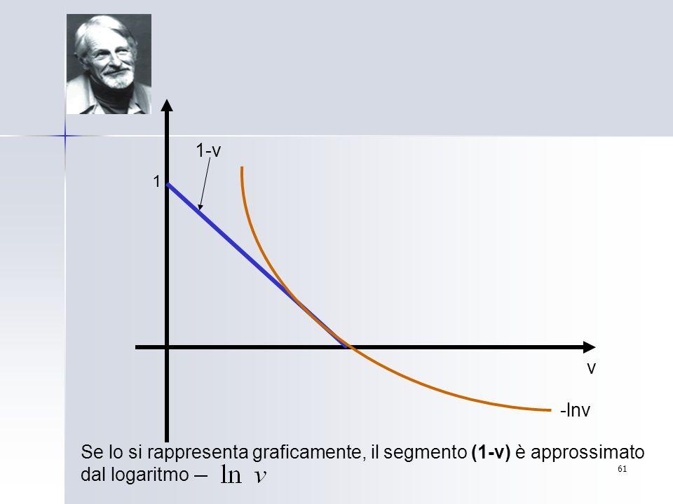1-v 1 v -lnv Se lo si rappresenta graficamente, il segmento (1-v) è approssimato dal logaritmo