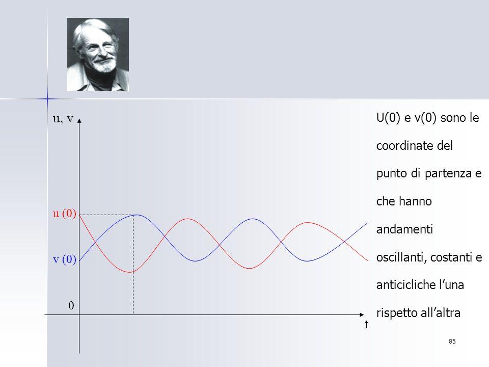 U(0) e v(0) sono le coordinate del punto di partenza e che hanno andamenti oscillanti, costanti e anticicliche l'una rispetto all'altra