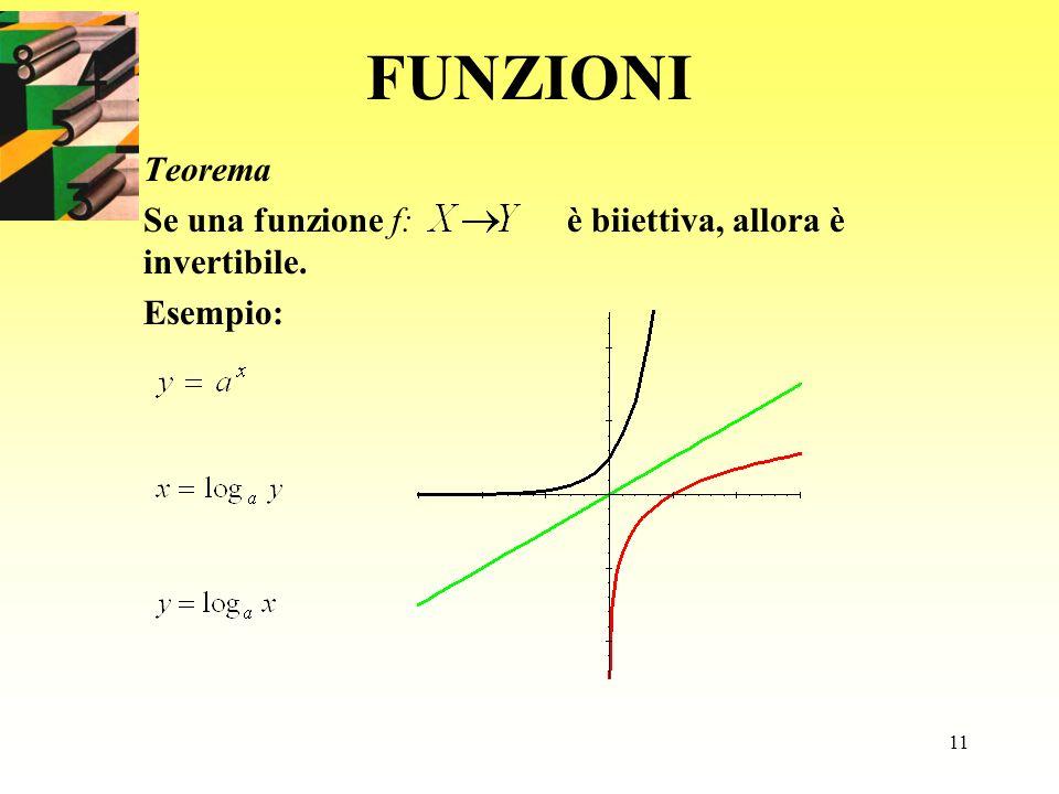 Teorema Se una funzione f: è biiettiva, allora è invertibile. Esempio:
