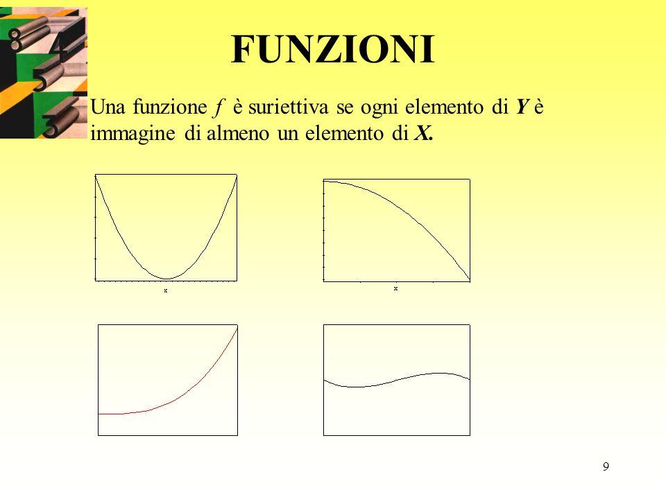 FUNZIONI Una funzione f è suriettiva se ogni elemento di Y è immagine di almeno un elemento di X.