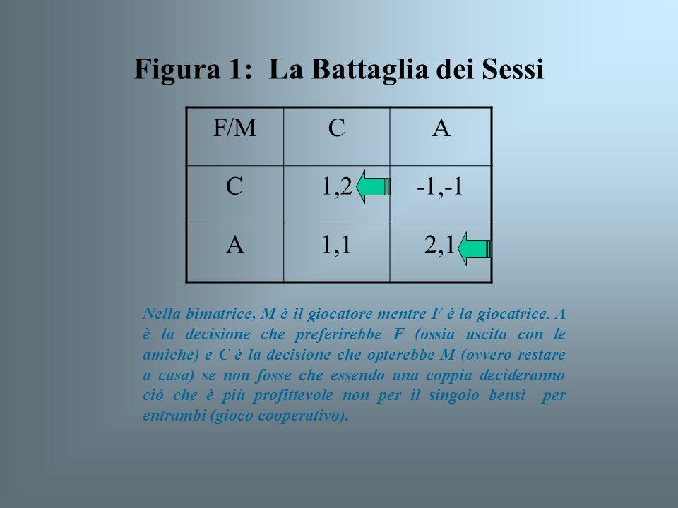 Figura 1: La Battaglia dei Sessi