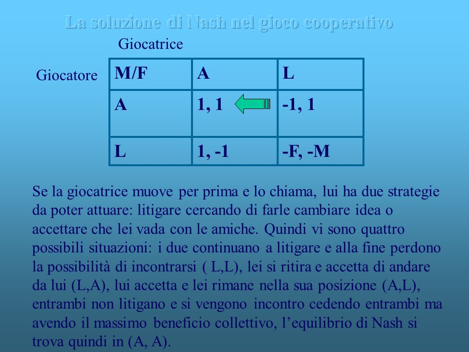 La soluzione di Nash nel gioco cooperativo