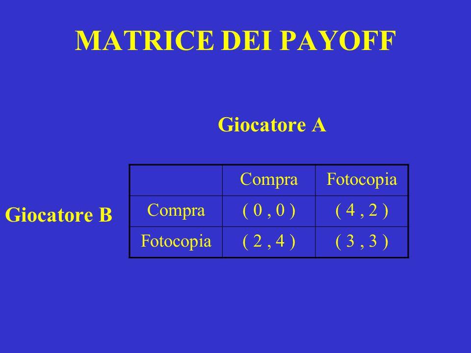 MATRICE DEI PAYOFF Giocatore A Giocatore B Compra Fotocopia ( 0 , 0 )