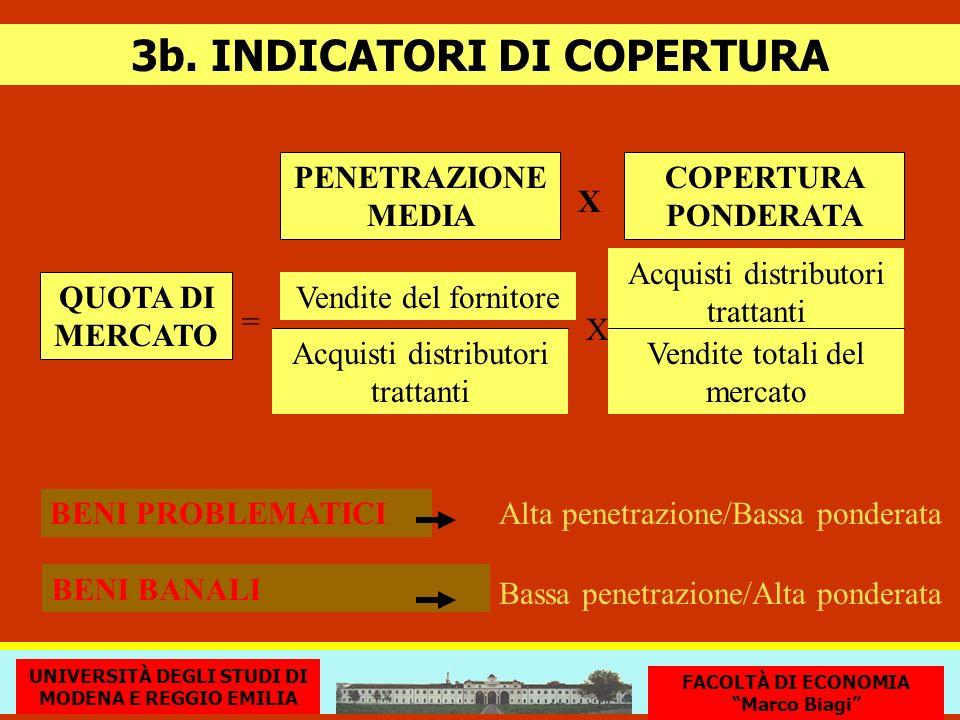 3b. INDICATORI DI COPERTURA