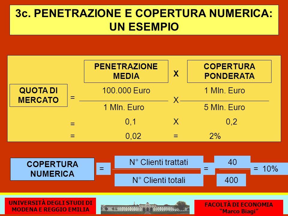 3c. PENETRAZIONE E COPERTURA NUMERICA: UN ESEMPIO