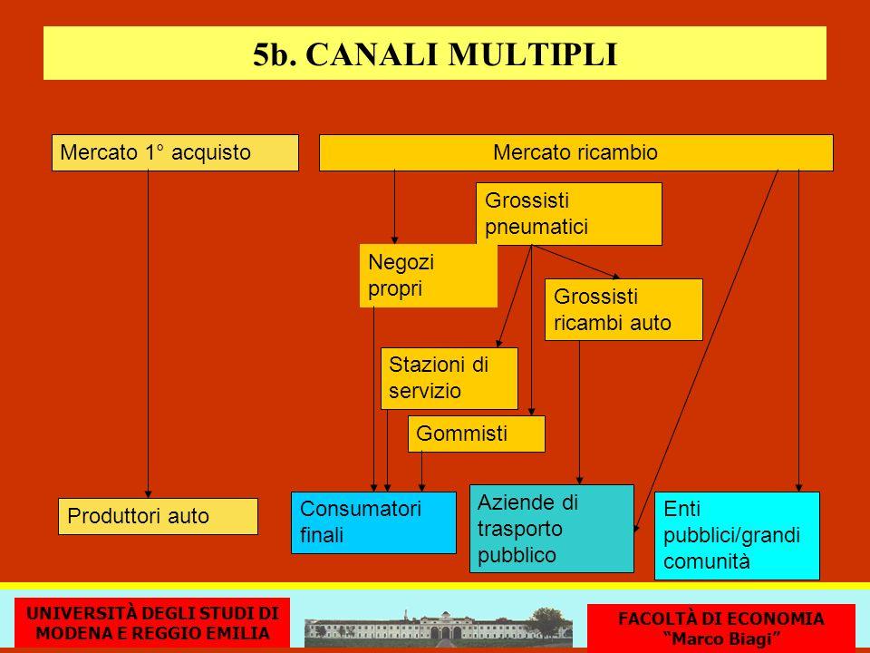 5b. CANALI MULTIPLI Mercato 1° acquisto Mercato ricambio