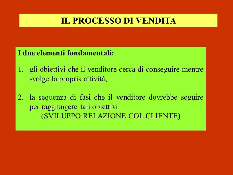 IL PROCESSO DI VENDITA I due elementi fondamentali: