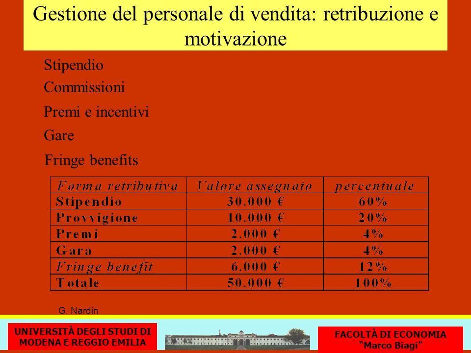 Gestione del personale di vendita: retribuzione e motivazione