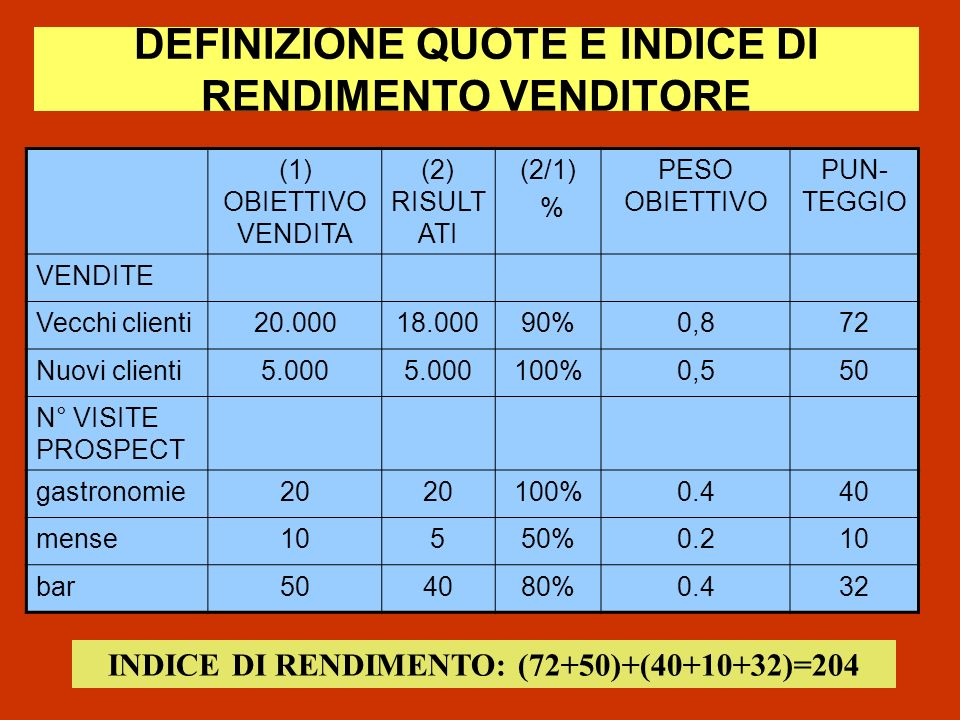 DEFINIZIONE QUOTE E INDICE DI RENDIMENTO VENDITORE