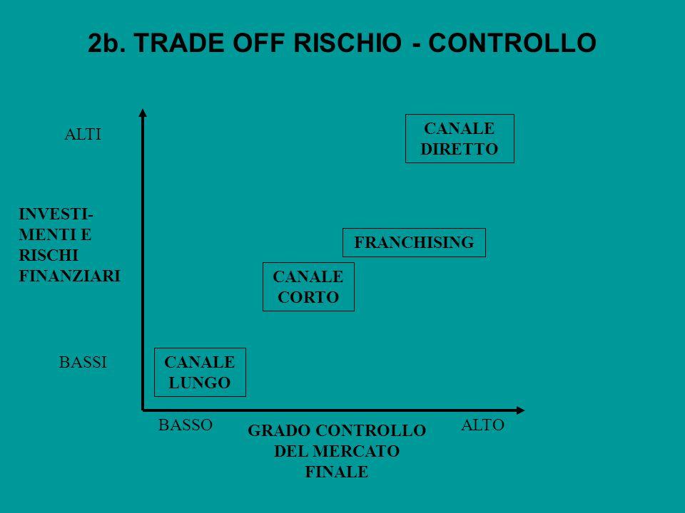 2b. TRADE OFF RISCHIO - CONTROLLO GRADO CONTROLLO DEL MERCATO FINALE