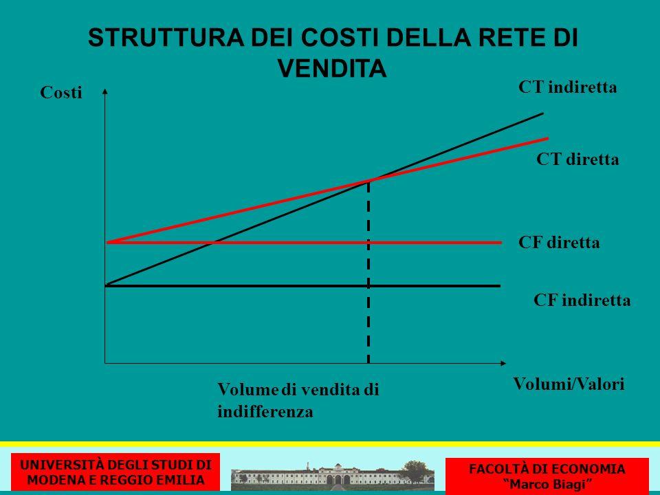 STRUTTURA DEI COSTI DELLA RETE DI VENDITA