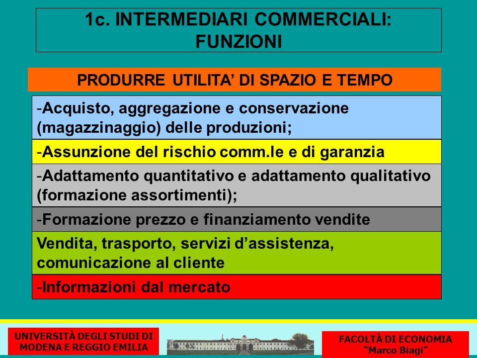 1c. INTERMEDIARI COMMERCIALI: FUNZIONI