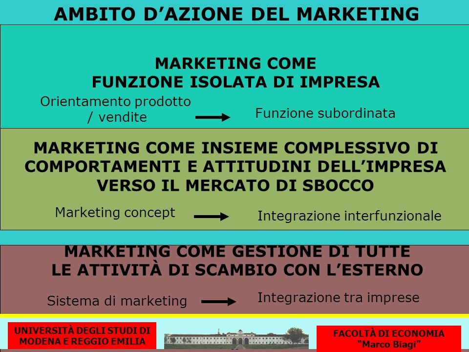 AMBITO D'AZIONE DEL MARKETING