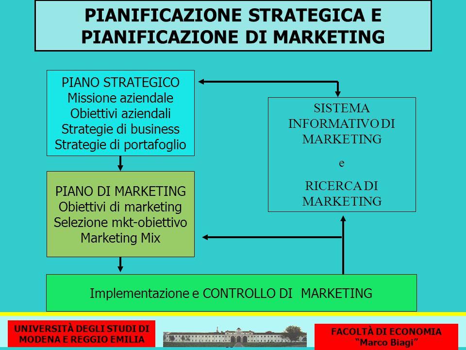 PIANIFICAZIONE STRATEGICA E PIANIFICAZIONE DI MARKETING