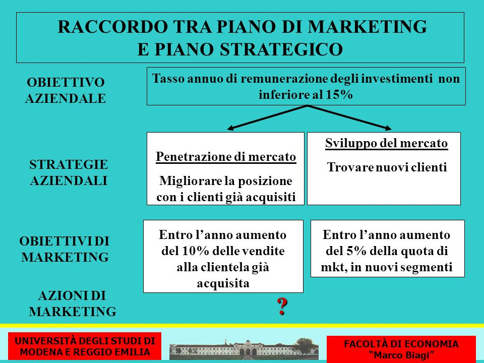 RACCORDO TRA PIANO DI MARKETING E PIANO STRATEGICO