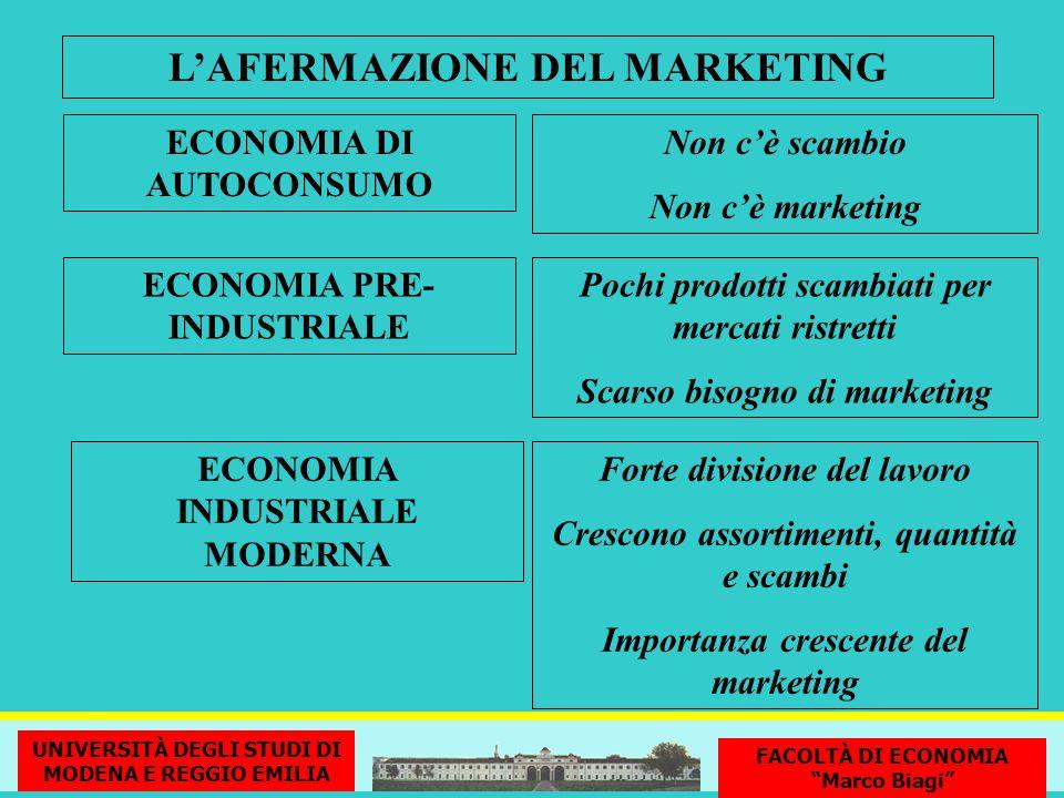 L'AFERMAZIONE DEL MARKETING