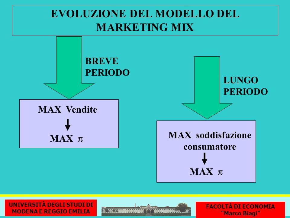 EVOLUZIONE DEL MODELLO DEL MARKETING MIX MAX soddisfazione consumatore