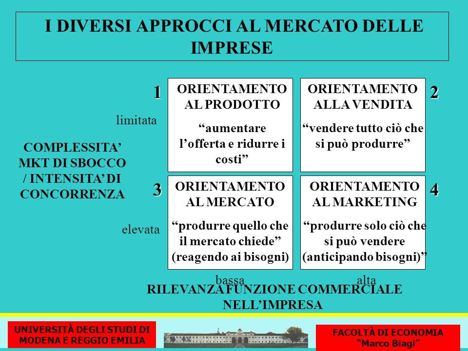 I DIVERSI APPROCCI AL MERCATO DELLE IMPRESE