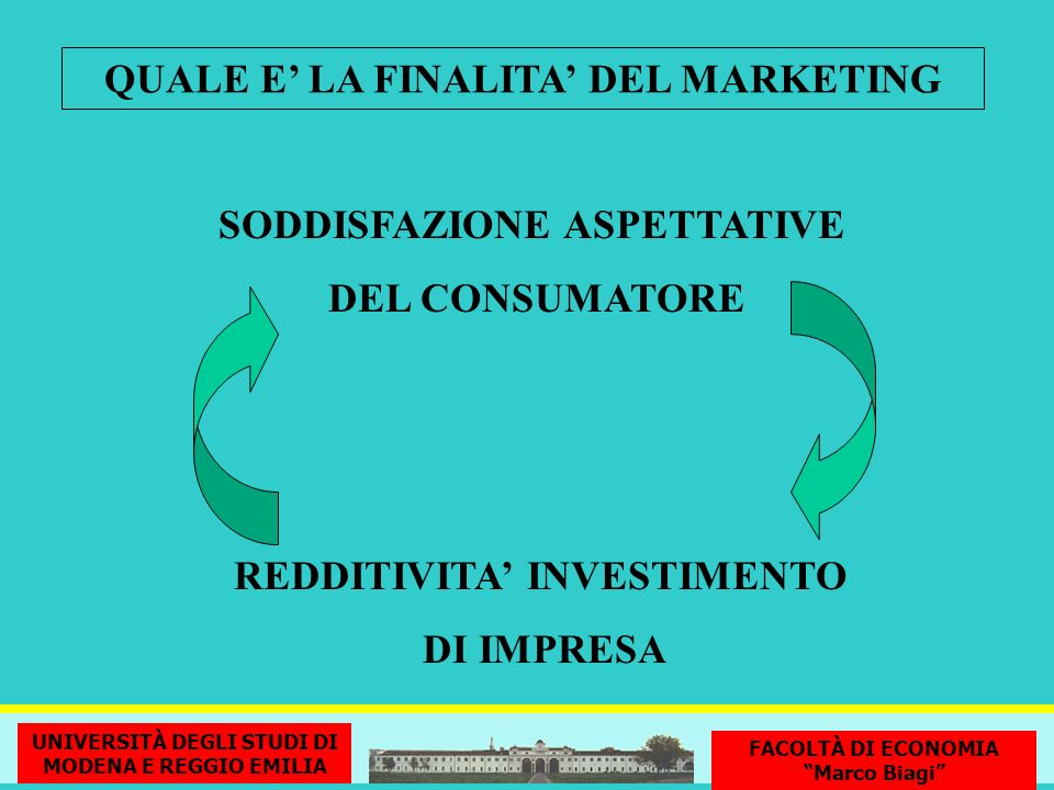 QUALE E' LA FINALITA' DEL MARKETING