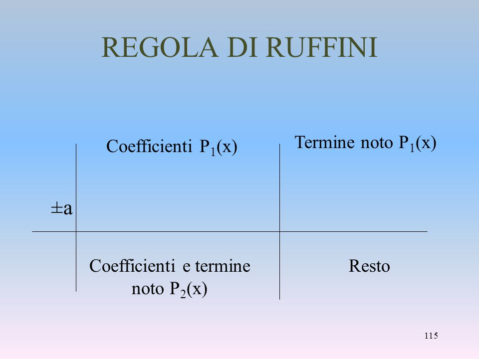 Coefficienti e termine noto P2(x)
