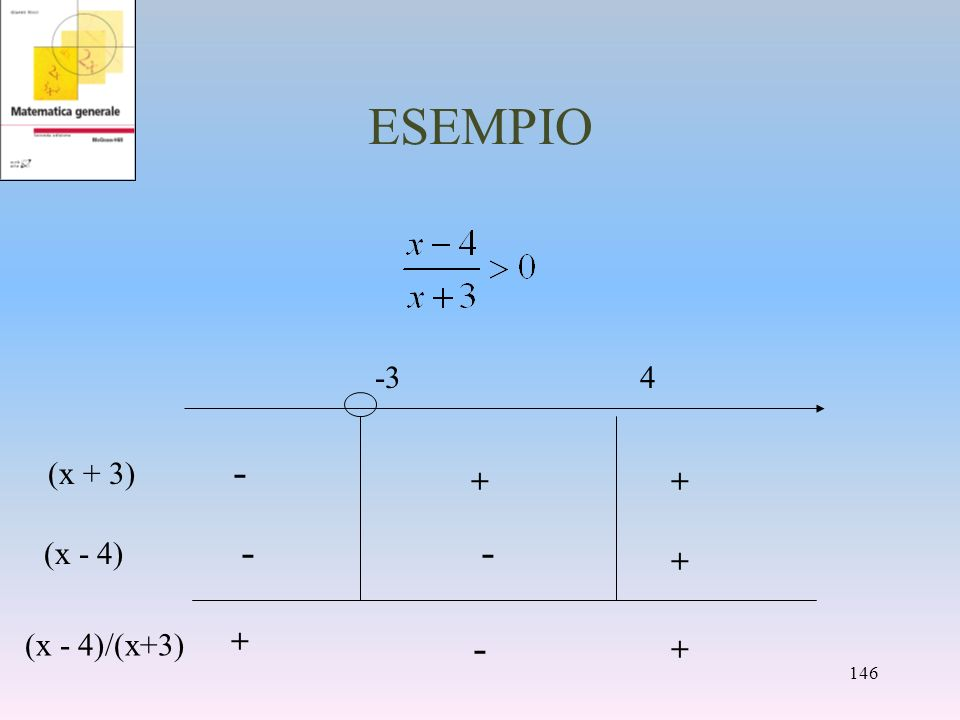 ESEMPIO -3 4 (x + 3) + - (x - 4) + - + - (x - 4)/(x+3)