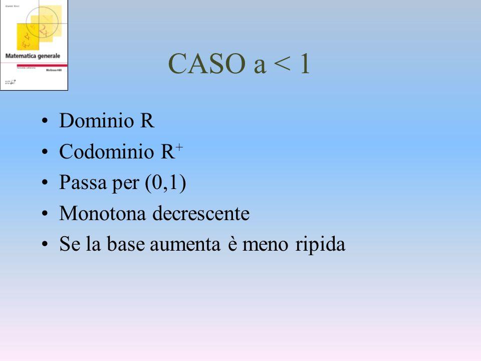 CASO a < 1 Dominio R Codominio R+ Passa per (0,1)