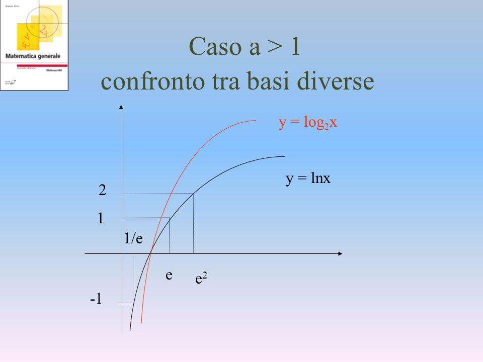 Caso a > 1 confronto tra basi diverse