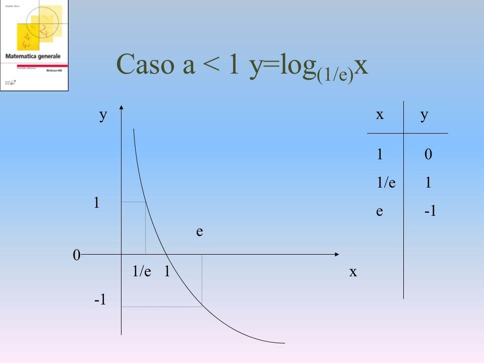 Caso a < 1 y=log(1/e)x y x x y 1 0 1/e 1 1 1/e e -1 -1 e 1