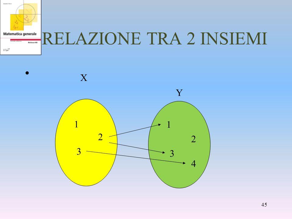 RELAZIONE TRA 2 INSIEMI 1 2 3 4 Y X