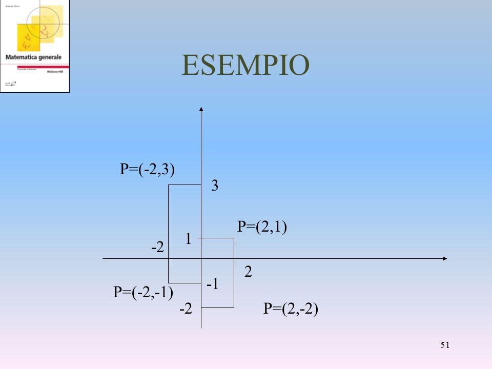 ESEMPIO P=(-2,3) 3 P=(2,1) 1 -2 2 -1 P=(-2,-1) -2 P=(2,-2)