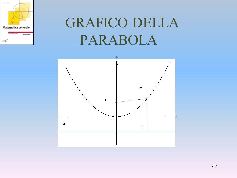 GRAFICO DELLA PARABOLA
