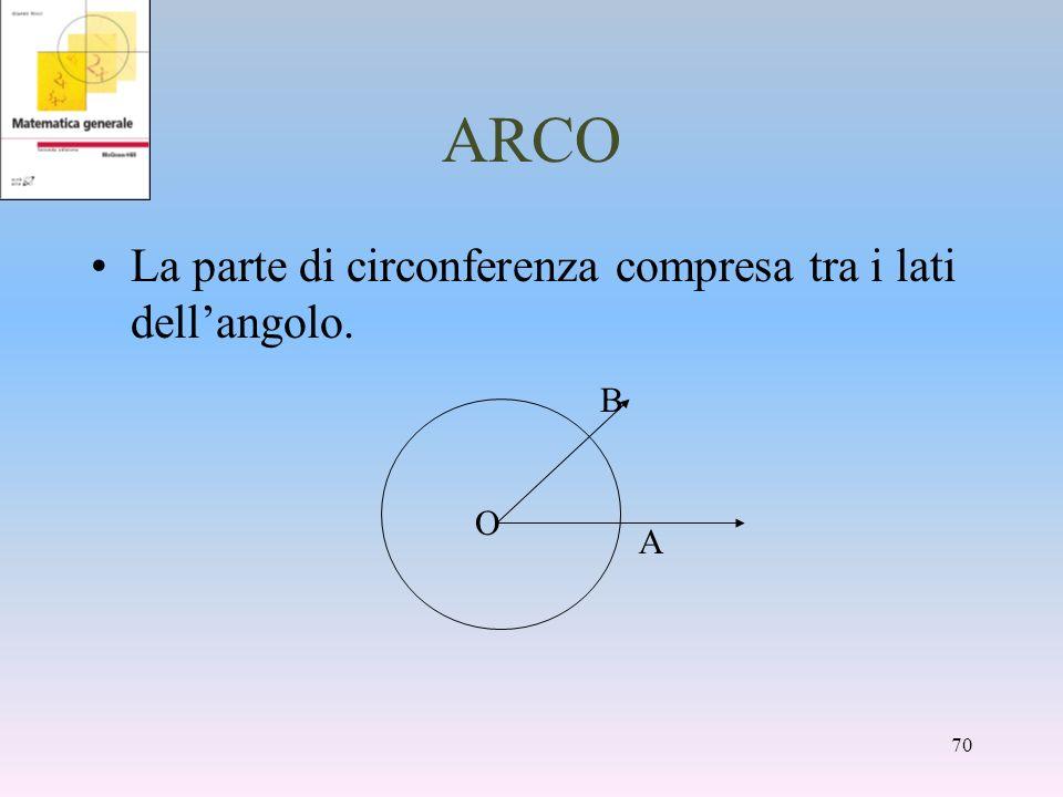 ARCO La parte di circonferenza compresa tra i lati dell'angolo. A B O
