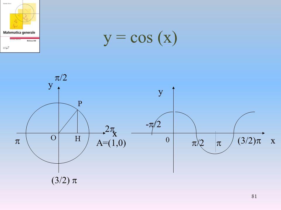 y = cos (x) p/2 p (3/2) p A=(1,0) y x 2p x y -p/2 p/2 p (3/2)p P O H