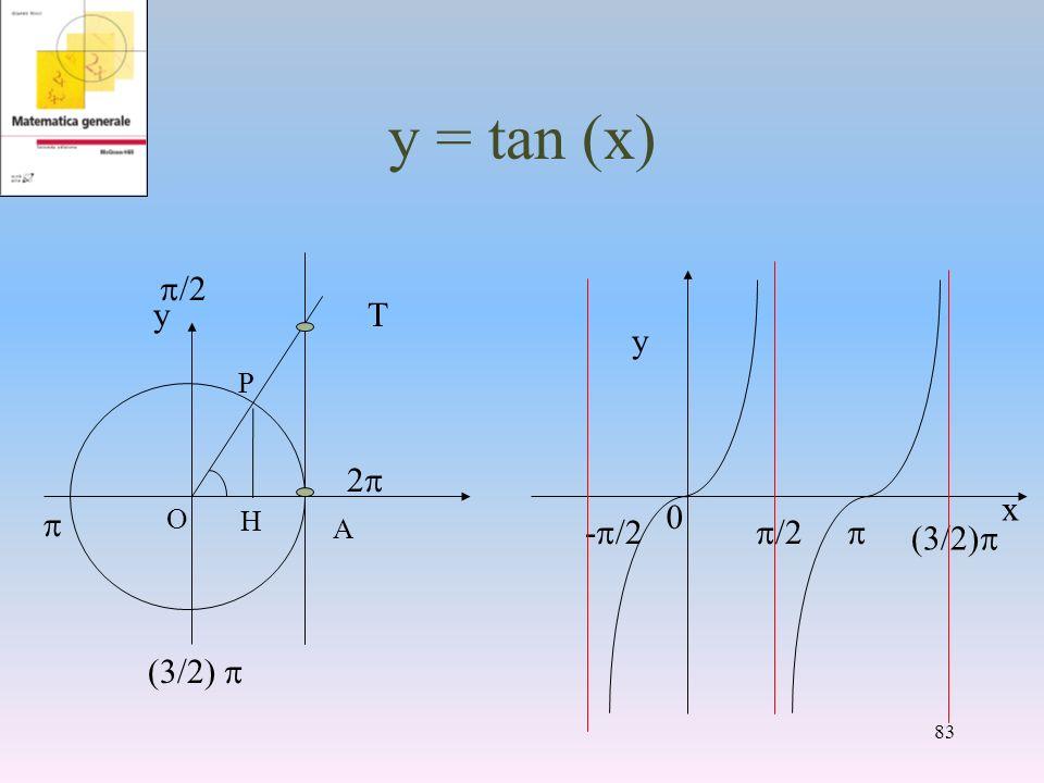 y = tan (x) A y T p/2 p (3/2) p 2p x y -p/2 p/2 p (3/2)p P O H