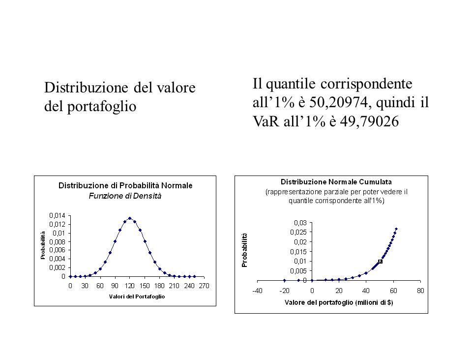 Il quantile corrispondente all'1% è 50,20974, quindi il VaR all'1% è 49,79026
