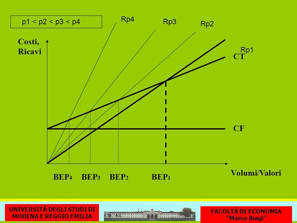 Costi, Ricavi CT CF Volumi/Valori BEP4 BEP3 BEP2 BEP1 Rp4