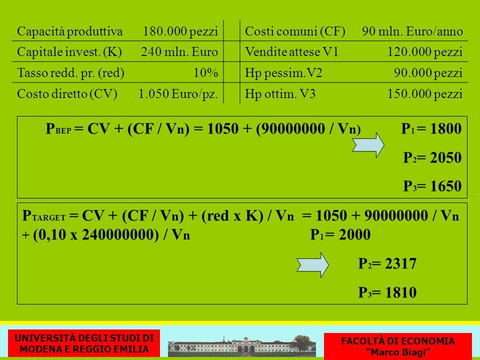 PBEP = CV + (CF / Vn) = 1050 + (90000000 / Vn) P1 = 1800 P2= 2050