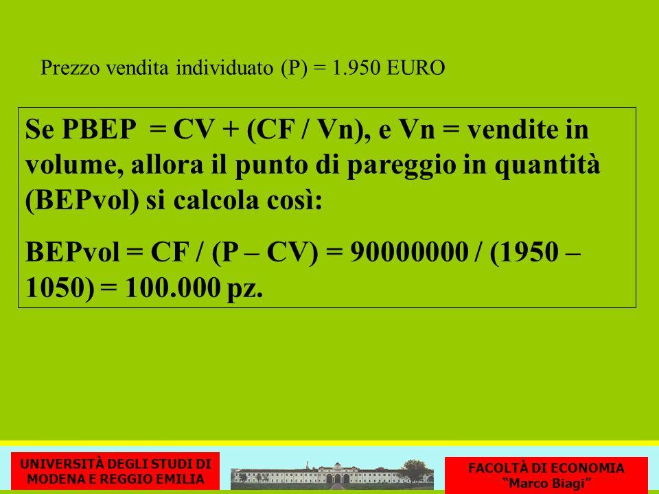 BEPvol = CF / (P – CV) = 90000000 / (1950 – 1050) = 100.000 pz.
