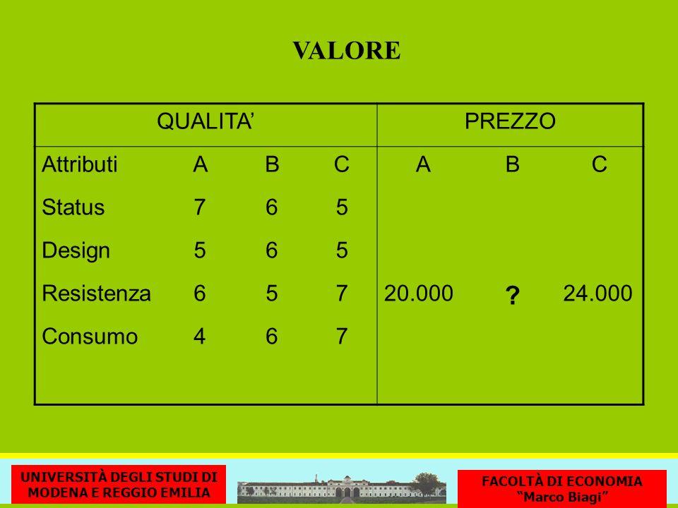 VALORE QUALITA' PREZZO Attributi A B C Status 7 6 5 Design