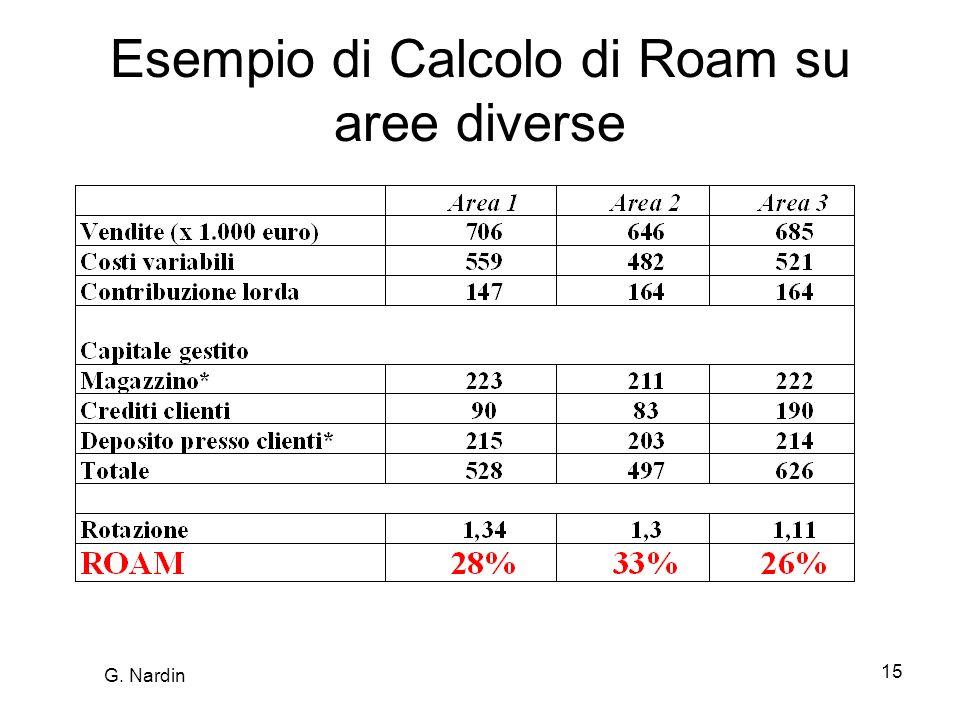 Esempio di Calcolo di Roam su aree diverse