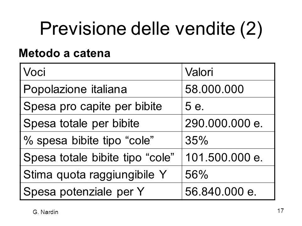 Previsione delle vendite (2)
