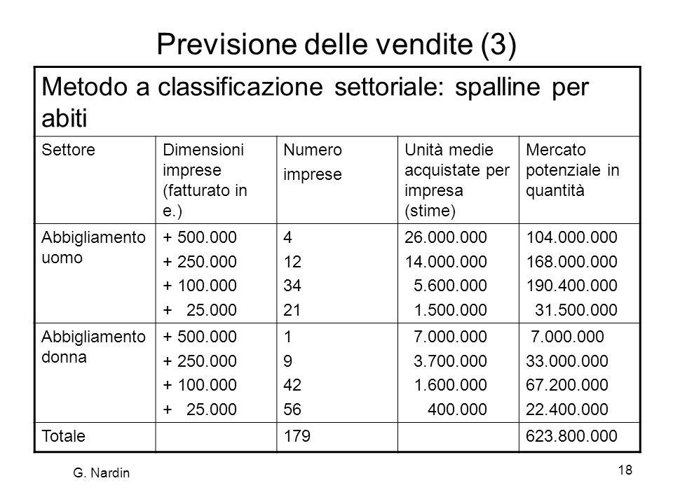 Previsione delle vendite (3)
