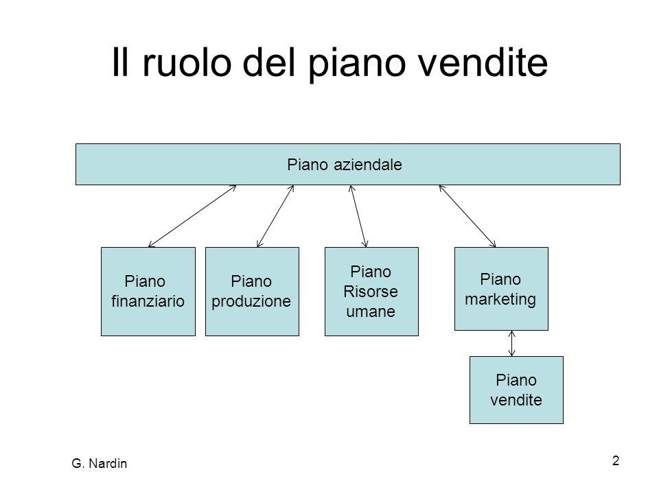 Il ruolo del piano vendite