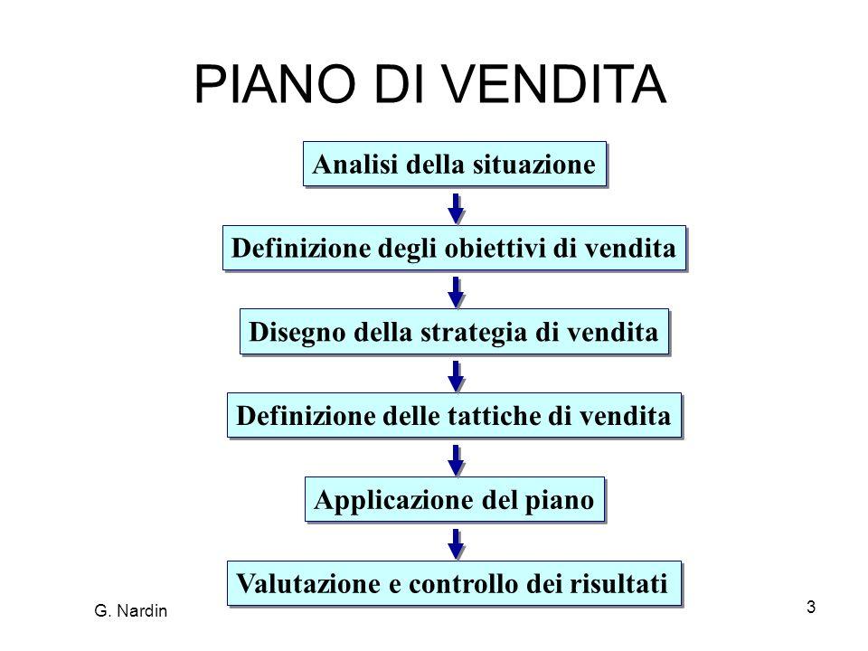 PIANO DI VENDITA Analisi della situazione