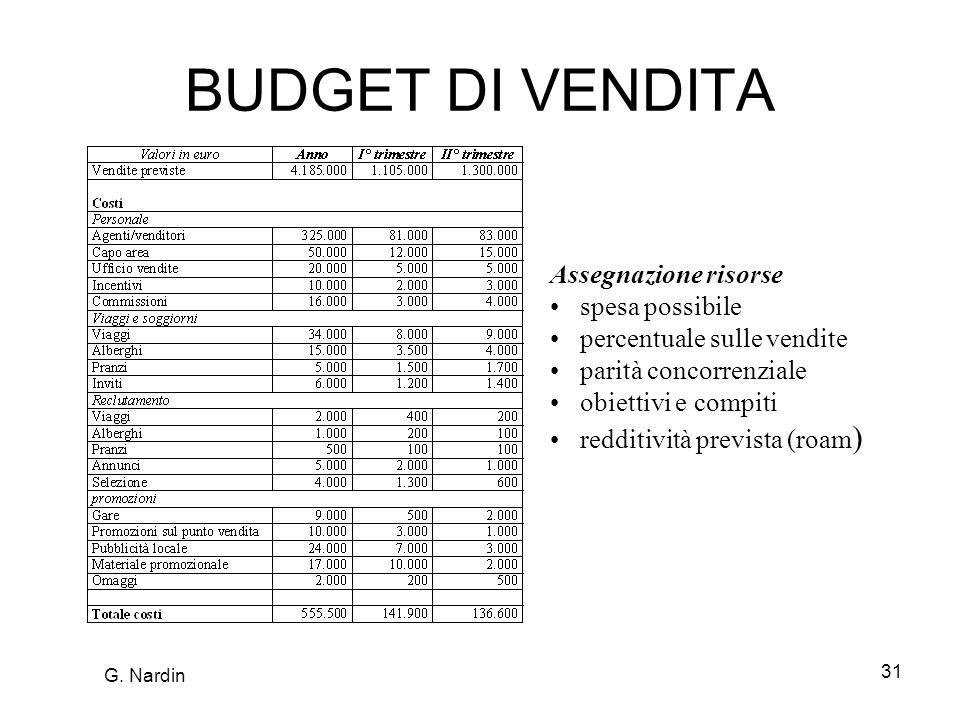 BUDGET DI VENDITA Assegnazione risorse spesa possibile