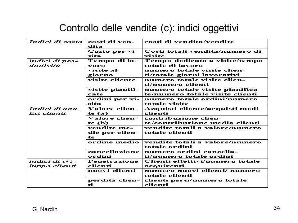Controllo delle vendite (c): indici oggettivi