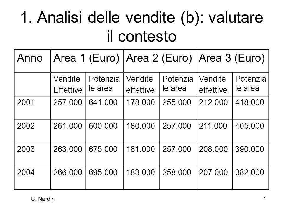 1. Analisi delle vendite (b): valutare il contesto